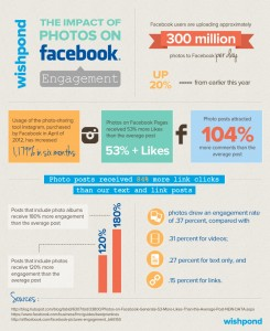 The impact of photos on Facebook