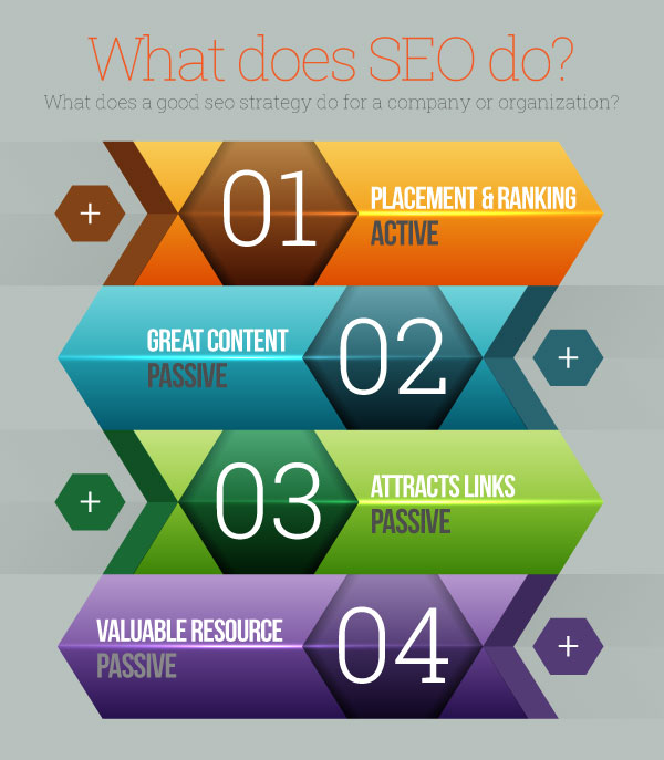 What does SEO do for my company? - RedMoxy Communications