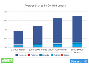 How long should blog posts be?