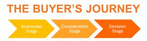 Why The Buyer's Journey Matters in Marketing